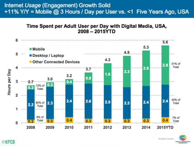 Mobile-Internet-Trends-Mary-Meeker-2015-1-550x417-1
