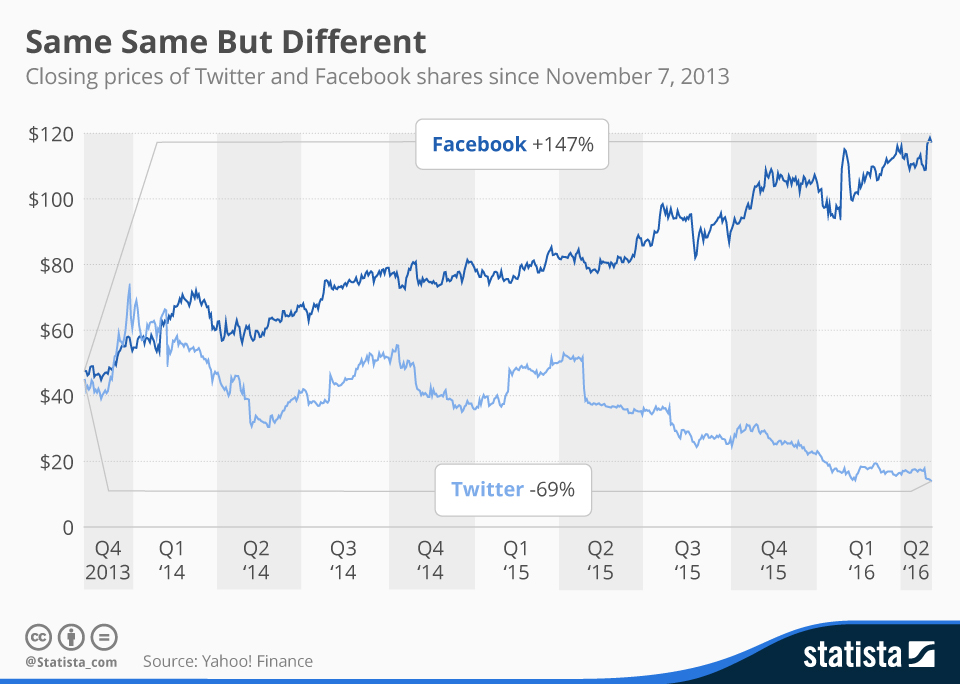 chartoftheday_4798_twitter_and_facebook_stock_price_n-1