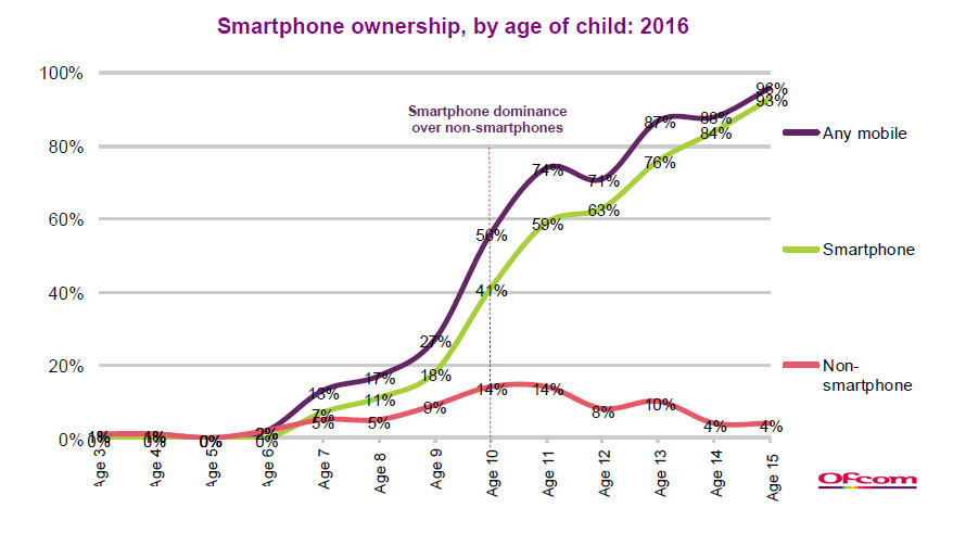 Children-Parents-Media-Use-Attitudes-2016-Ofcom