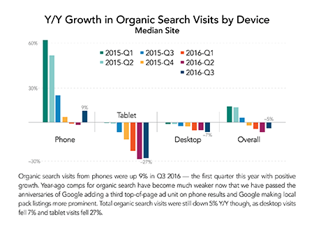 The Y/Y Growth In Organic Search Visits by Device, 2016.