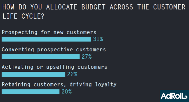 how-do-you-allocate-budget-across-the-customer-life-cycle