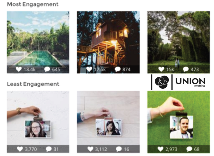 Making The Most of Instagram | Union Metrics