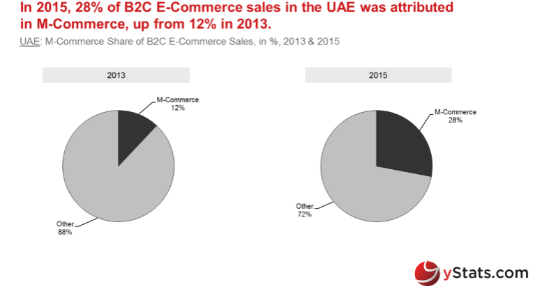 middle-east-b2c-e-commerce-market-2016