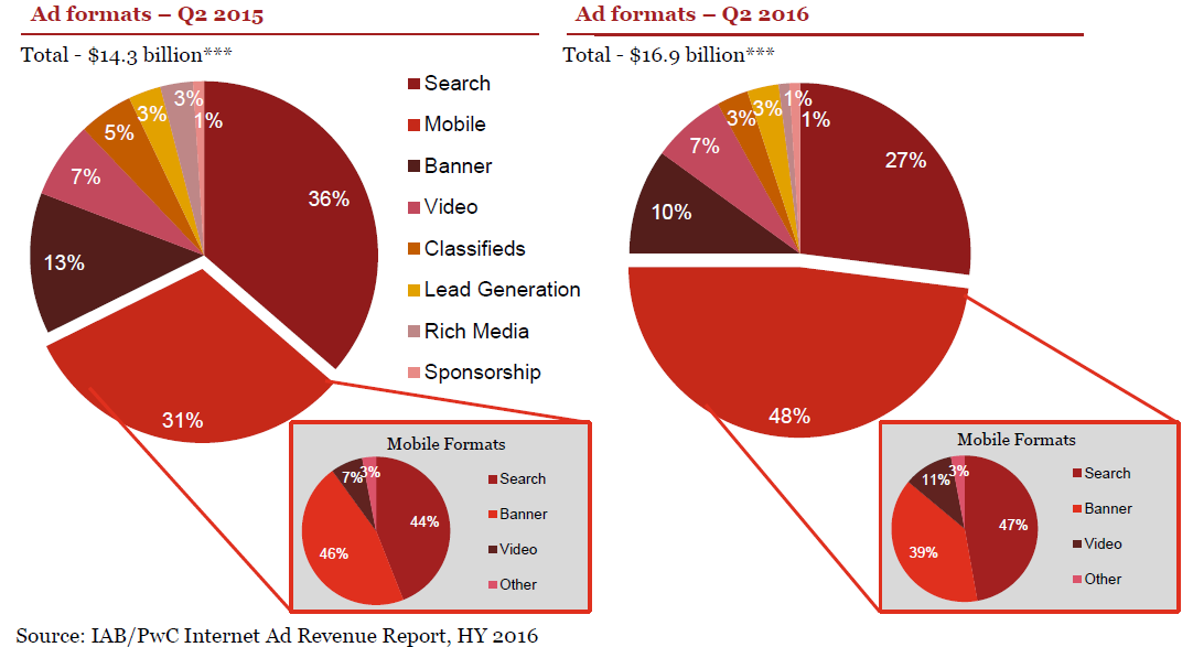 mobile-surpasses-search-as-the-lead-ad-format-for-the-first-time