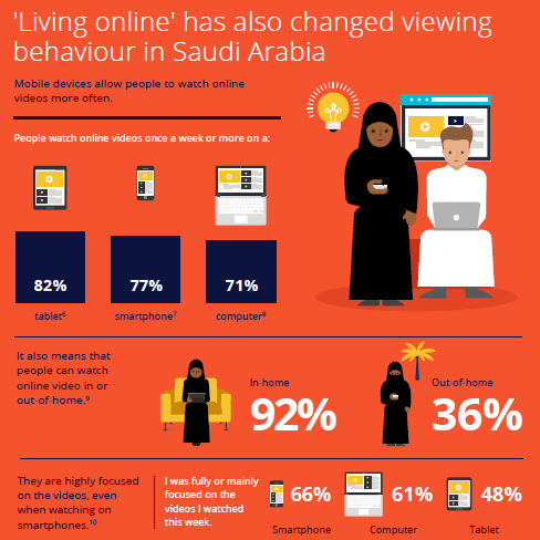 the-consumer-barometer-in-saudi-arabia-2015