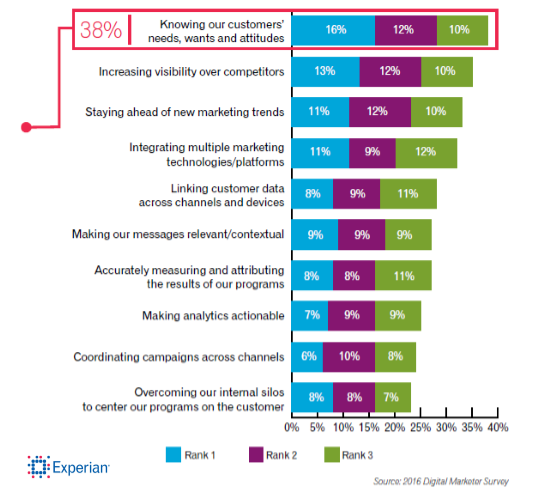 top-challenges-of-marketers-2016-experian