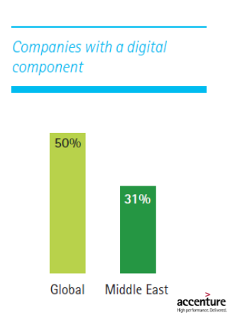 Building a Digital Middle East 2016 Accenture