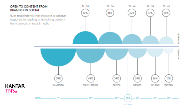connected-life-how-connectivity-is-reshaping-consumers-connections-content-and-commerce-q3-2016-kantar-tns