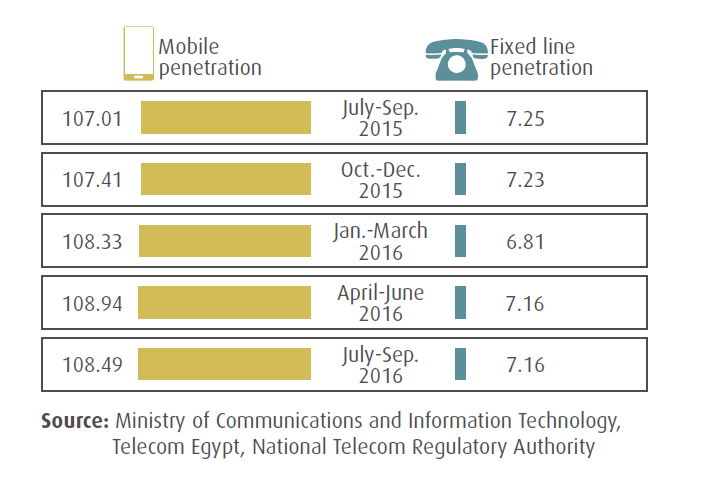 Fixed Line and Mobile Penetration In Egypt Q3_2016_MCIT