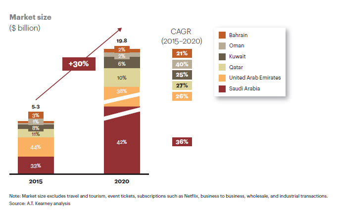 getting-in-on-the-gcc-e-commerce-game-q3-2016_a-t-kearney
