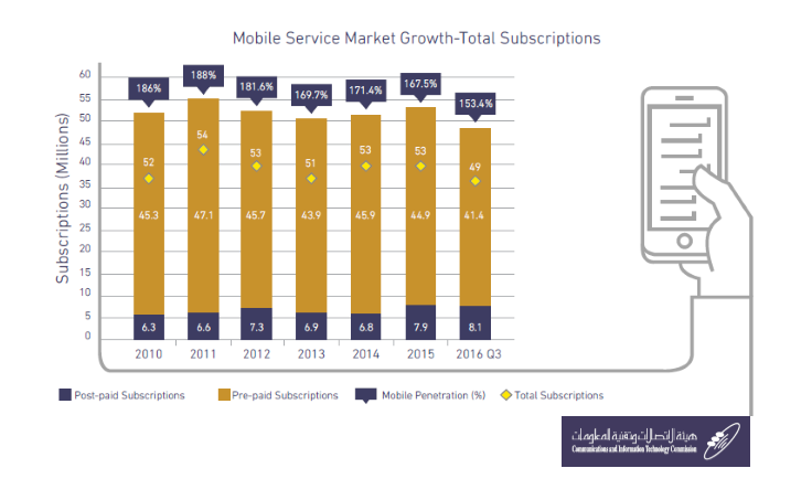 growth-of-total-subscriptions-of-mobile-service-market-in-ksa-q3-2016_cict