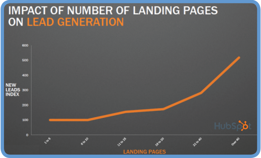 How to Optimize Landing Pages for Conversions | HubSpot