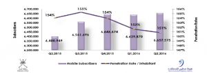Mobile Subscribers in Oman Increased to 6,657,575 Subscriber Q2 2016_TRA In Oman
