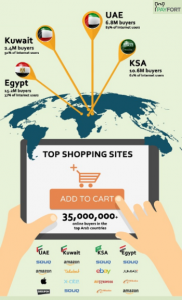 Number of Online Buyers and Percentage of Internet Users in MEA 2016_PayFort