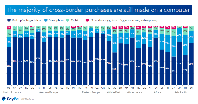 PayPal Cross-Border Consumer Research Q3 2016