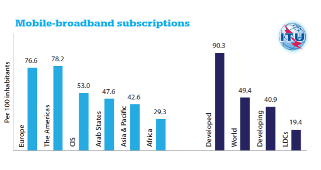Penetration Rate of Mobile-broadband Subscriptions in Arab States Reached 47.6% in 2016 ITU
