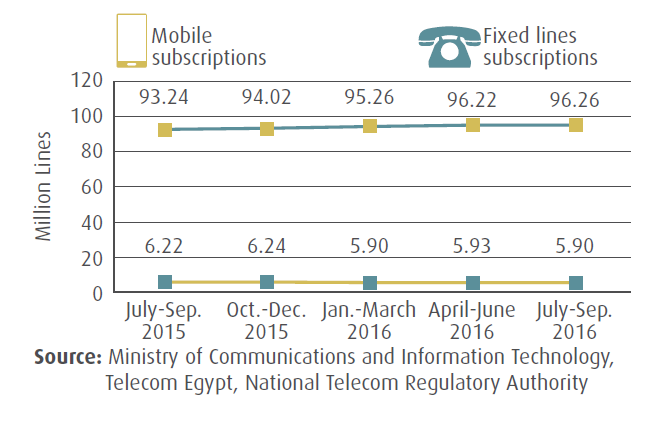 The Number of Fixed Line and Mobile Subscriptions In Egypt_Q3 2016 MCIT