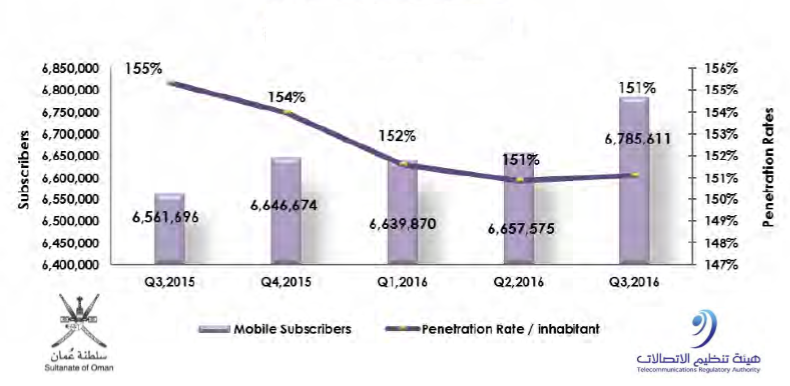 The Total Mobile Subscribers in Oman Reached Over 6.7M in Q3 2016, TRA