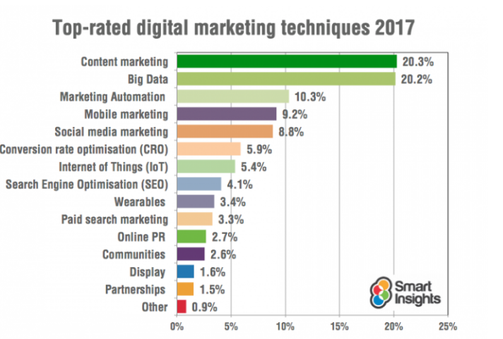 top-rated-digital-marketing-techniques-2017-smart-insights