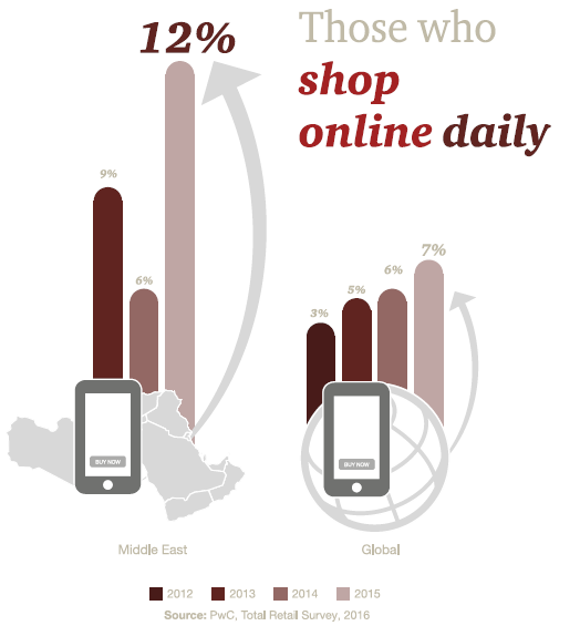 total-retail-in-middle-east-q4_2016_pwc