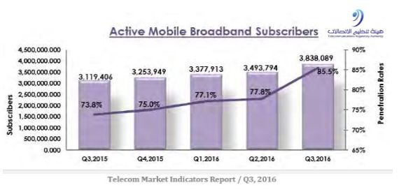 The Active Mobile Broadband Subscribers.
