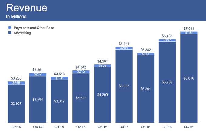 A Figure Shows The Revenue of Facebook Q3, 2016.