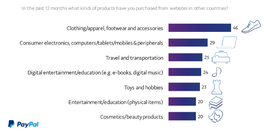 Clothing & Electronics are the Top Preference Categories for X-border Purchase in 2016 PayPal
