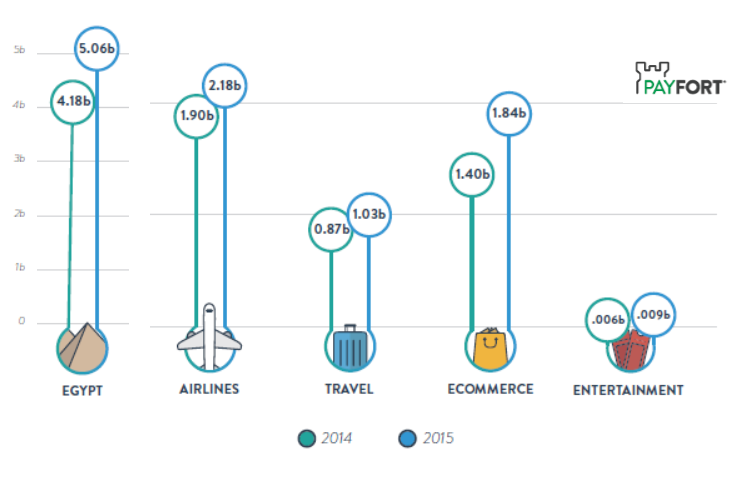Egyptian online shopping market size reached 5.06 billion in 2015, after 4.18 billion in 2014.