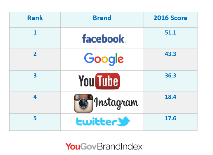 Facebook, Google, and YouTube Achieved the Highest Average Buzz Scores in Egypt in 2016 YouGov