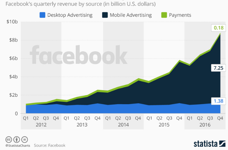 Facebook Mobile Ads Is Estimated with $7.25 Billion in 2016 Statista