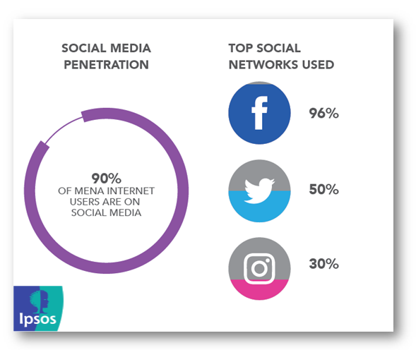 Facebook is the Top Social Network Used in MENA Region in 2015 Ipsos