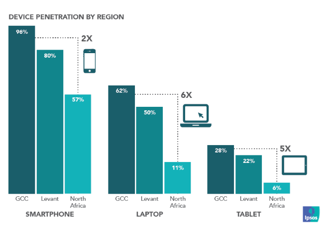 GCC Achieved the Higher Penetration in Using Smartphones, Laptops, and Tablets in 2015 Ipsos
