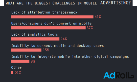 Lack of Attribution Transparency Is the Biggest Challenge in Mobile Ad Q1 2016 AdRoll