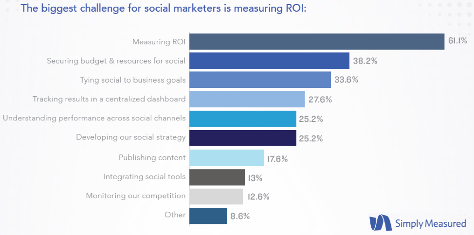 Measuring ROI was the Number One Challenge for Social Marketers in 2016 Simply Measured