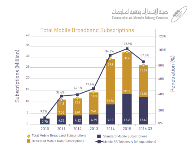 Mobile Broadband Subscribers in KSA Reached Around 25.25 M in Q3 2016 CITC