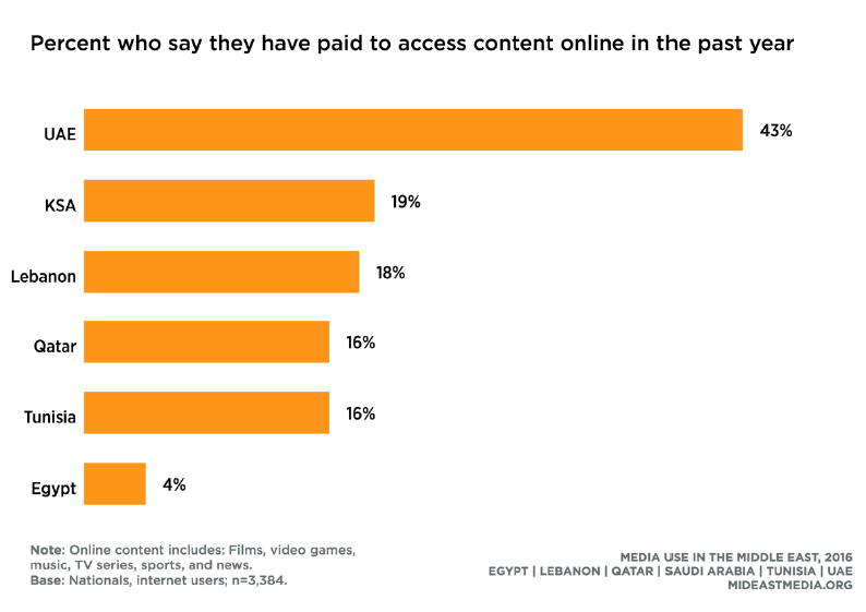 Only 4% of Egyptians Internet Users Paid to Access Online Content, 2016 Northwestern University
