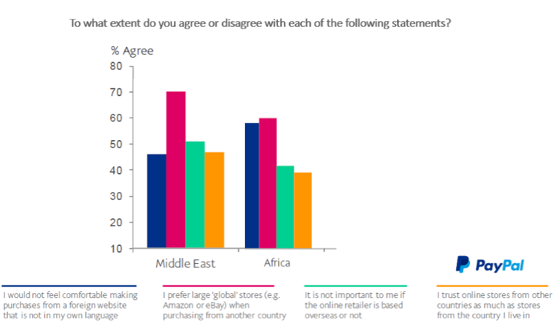 Over 75% of Middle East Consumers Prefer Large 'Global' Stores Such as Amazon or eBay, 2016 PayPal