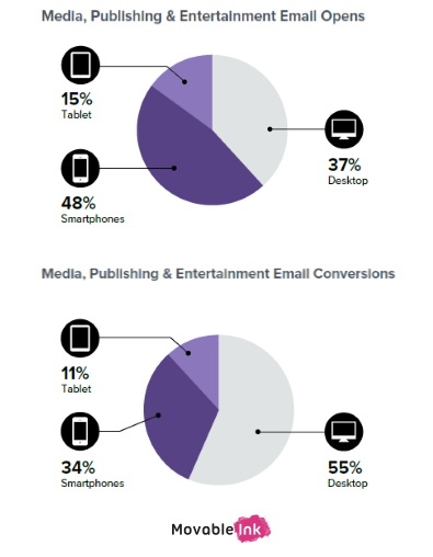 Some Stats Into Media, Publishing, and Entertainment Email Opens. Download the Full Guide and Find More