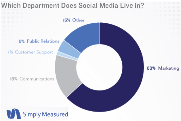 The State of Social Marketing Annual Report 2016-Simply Measured
