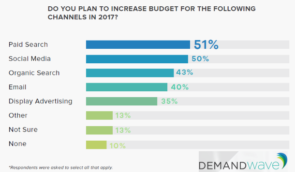 US Marketers Intend to Increase their Paid Search & Social Media Budget in 2017 Demand Wave
