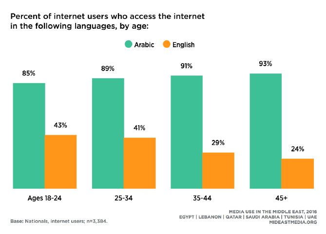 Youth is More Likely to Use English Language to Access Internet Than Elderly, 2016 Northwestern University