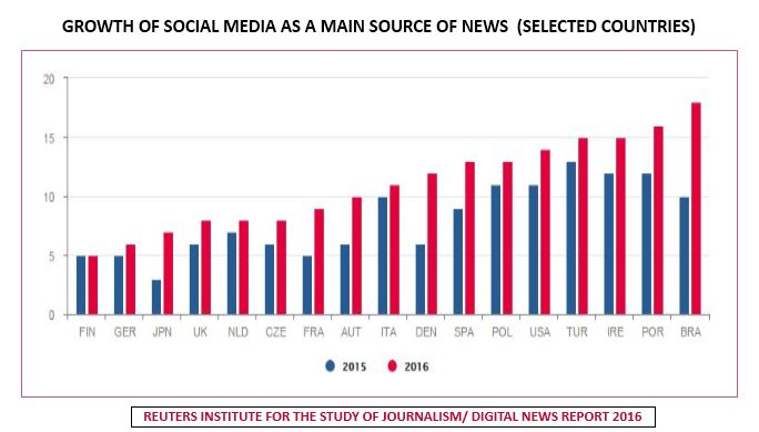51% of Internet Users Prefers Social Media as a Source of News | Reuters Institute