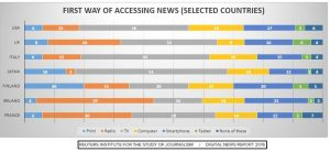 News Access Via Internet is the First Choice In The Morning | REUTERS INSTITUTE