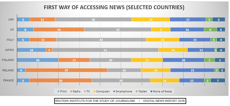 Graph Shows The First Way of Accessing News.
