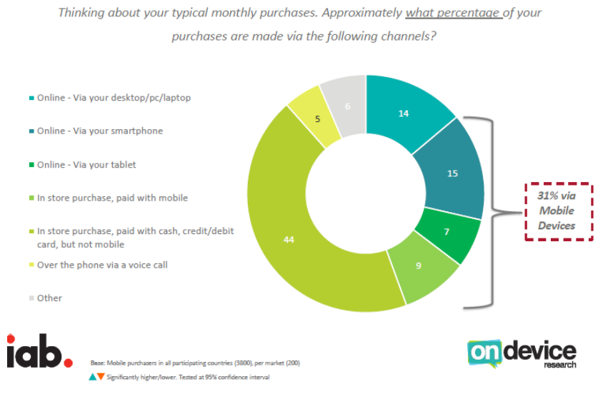 31% of Total Monthly Purchases Have Made Through Mobile Devices in 2016 IAP & On Device