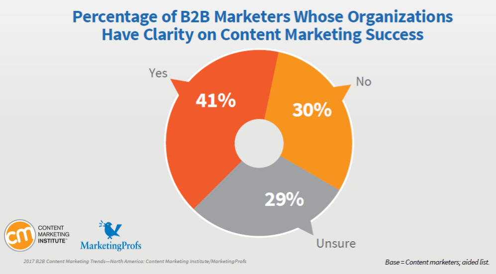 41% of B2B Marketers Have a clarity on Content Marketing Success, 2016 Content Marketing Institute-Marketing Profs
