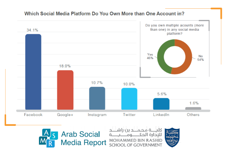 46% of Arab Internet Users Own More Than One Account on Social Media in 2016 Mohammed Bin Rashid School of Government