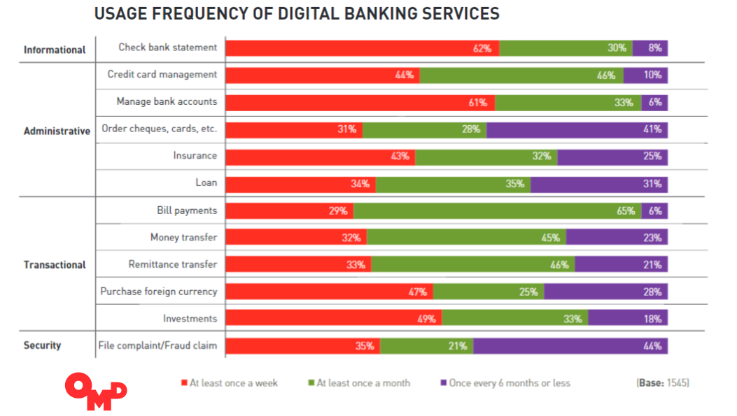 65% of Middle East' Banking Accounts Owners Use Digital Banking Services to Pay Bills, Q2 2016 OMD