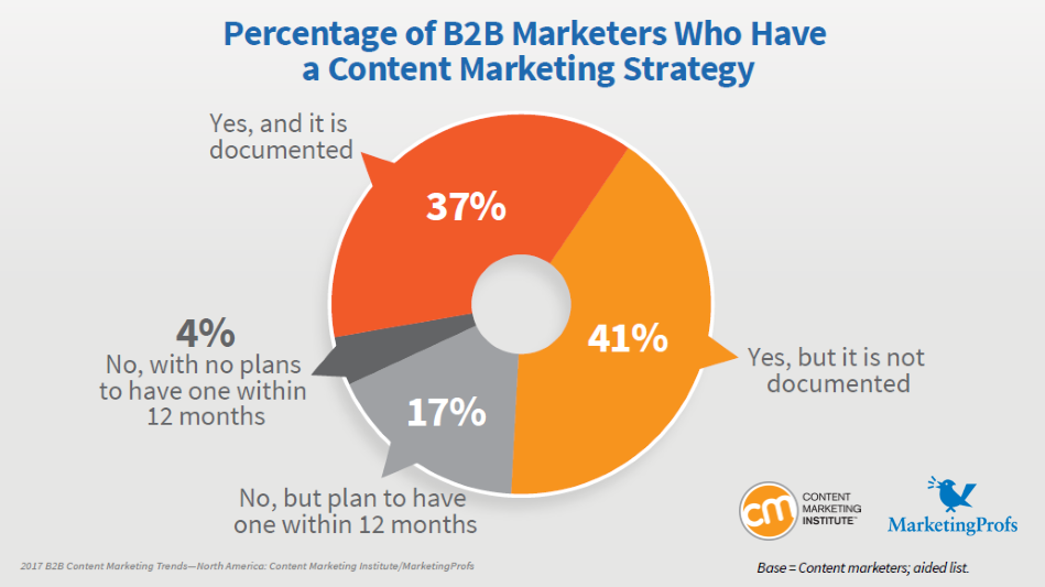 78% of B2B Marketers Have a Content Marketing Strategy 2016 Content Marketing Institute-Marketing Profs