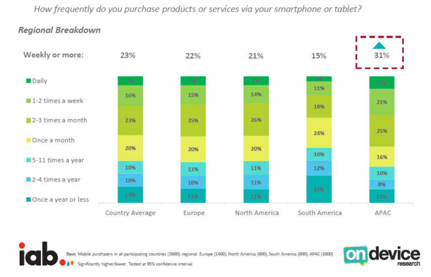A Global Perspective of Mobile Commerce, Q3 2016 IAP-On Device Research